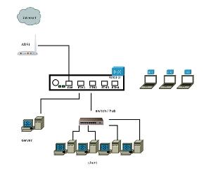 konfigurasi_rb951